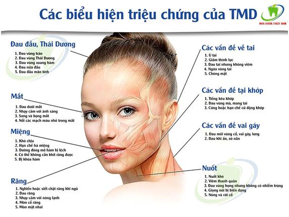 Đau hàm bên phải – Dấu hiệu nguy hiểm của bệnh lý Thái Dương Hàm